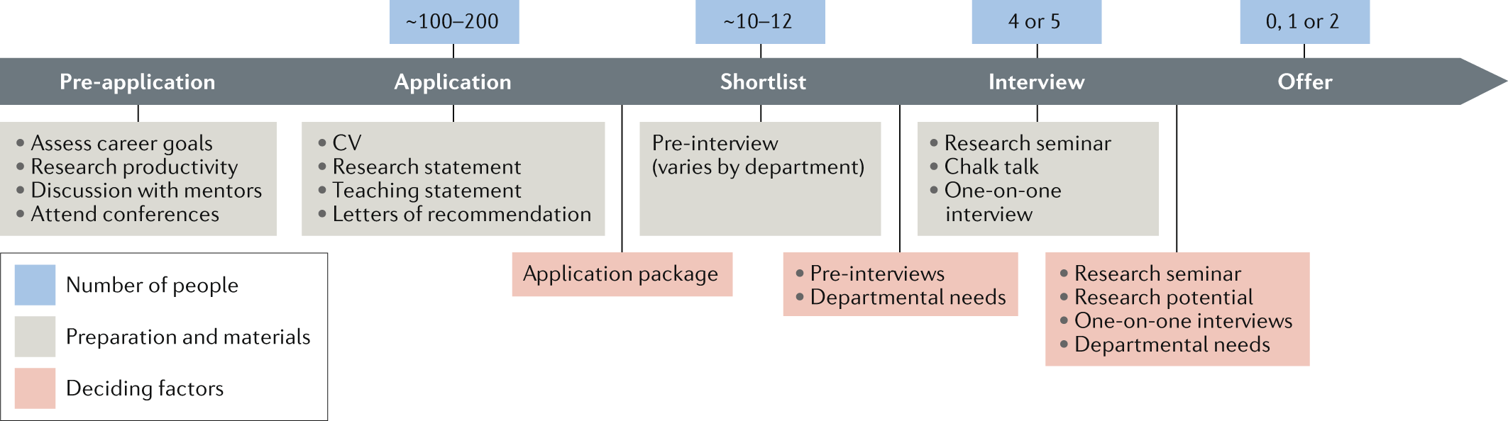 Finding and landing an academic position in materials