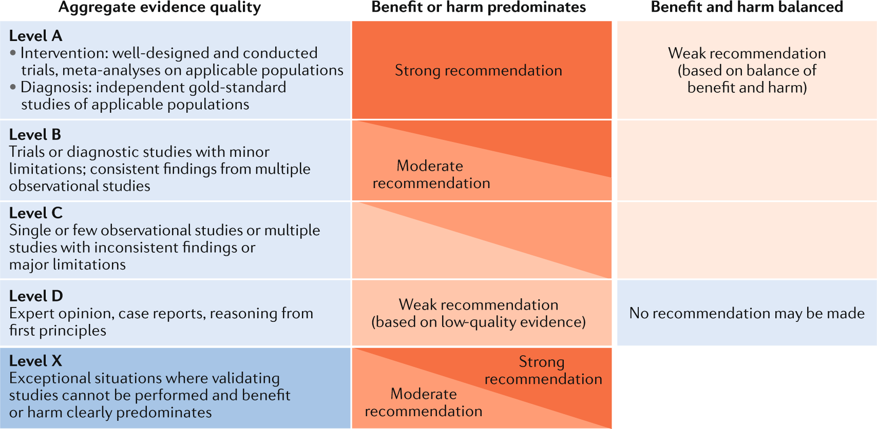 International consensus statement on the diagnosis and
