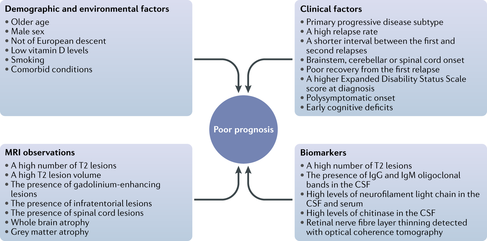 Reaching an evidence-based prognosis for personalized treatment of