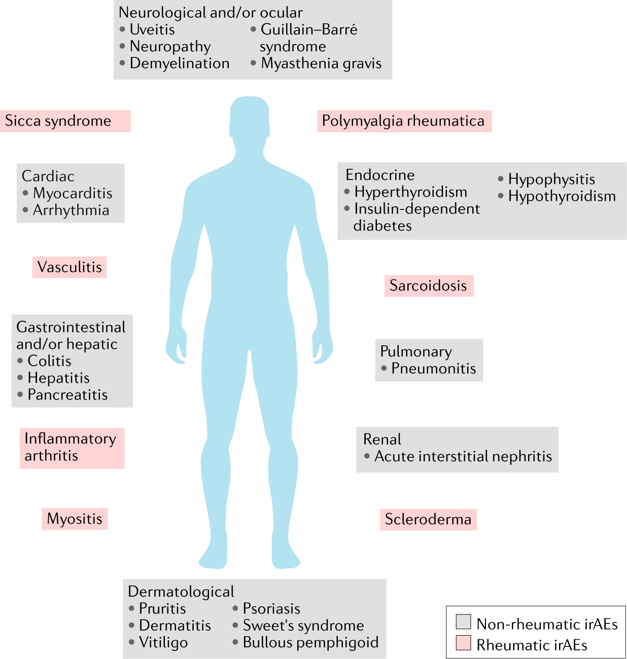 Rheumatic immune-related adverse events from cancer immunotherapy