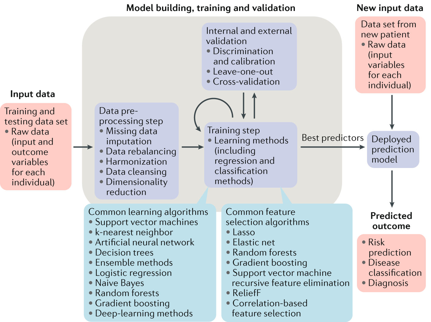Machine-learning-based patient-specific prediction models for knee