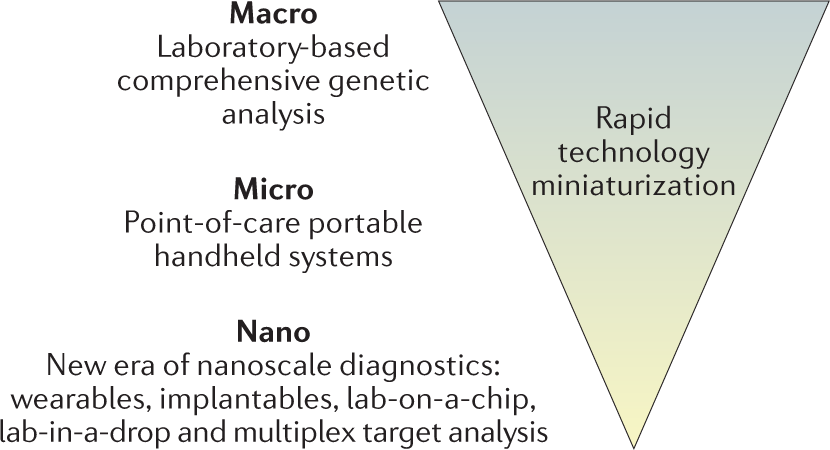 New Biomarker Panel Could Accelerate >> Merging New Age Biomarkers And Nanodiagnostics For Precision