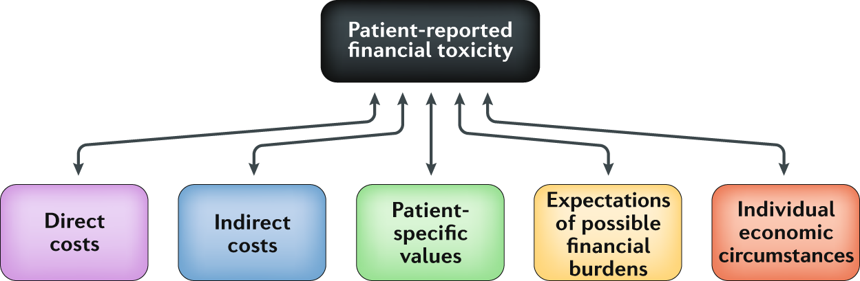 Financial Toxicity Associated With Treatment Of Localized Prostate