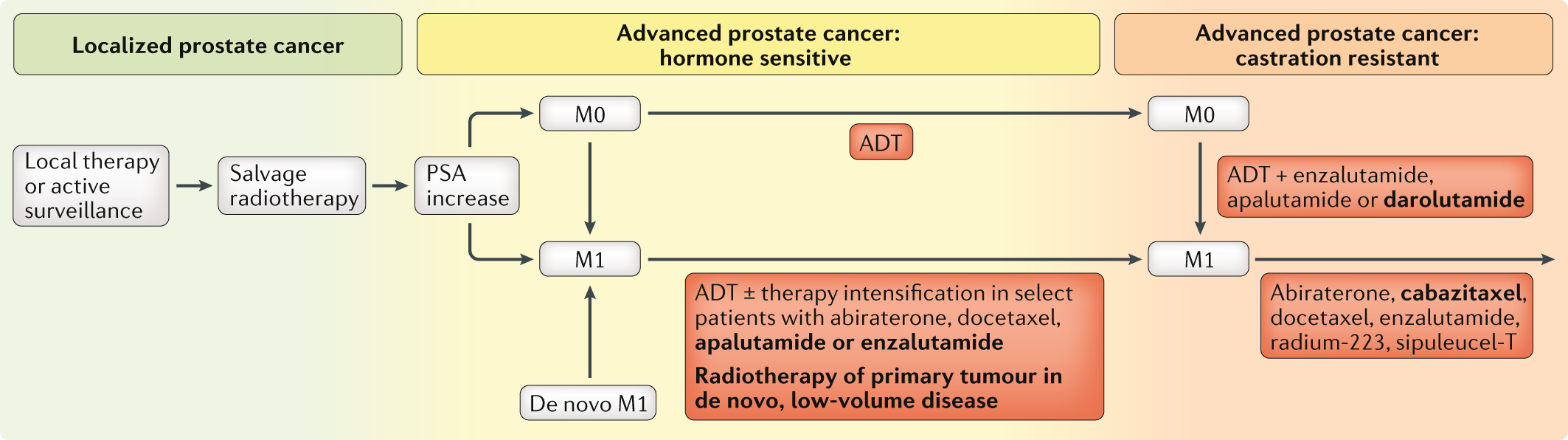prostate cancer treatment toronto