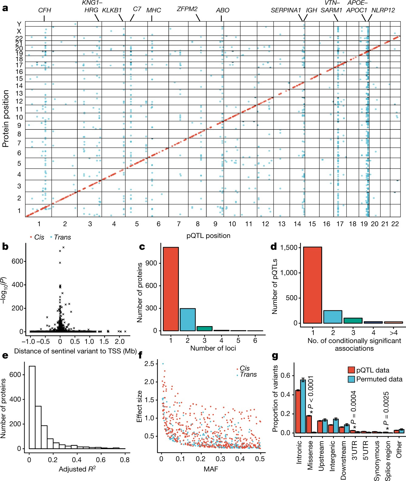 Genomic Atlas Of The Human Plasma Proteome Nature