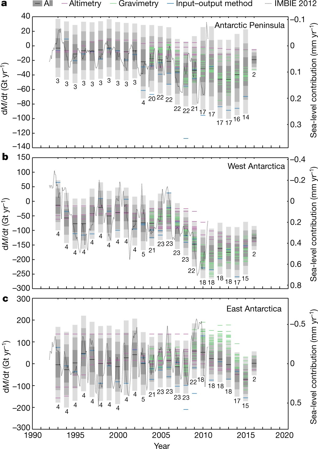 Mass Balance Of The Antarctic Ice Sheet From 1992 To 2017 Nature Adjust Level And Left Right Controls To100 Max In