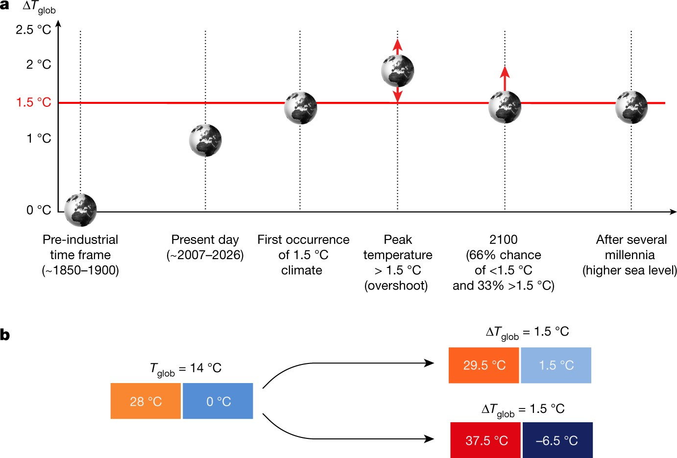 The many possible climates from the Paris Agreement's aim of 1.5 °C warming  | Nature