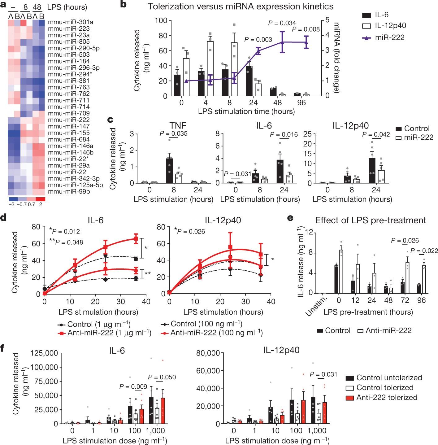 Induction of innate immune memory via microRNA tar ing of