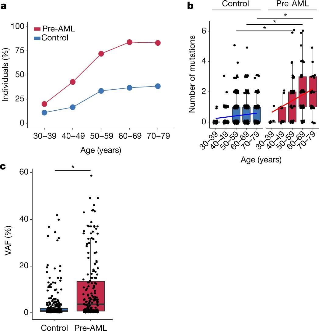 Prediction of acute myeloid leukaemia risk in healthy