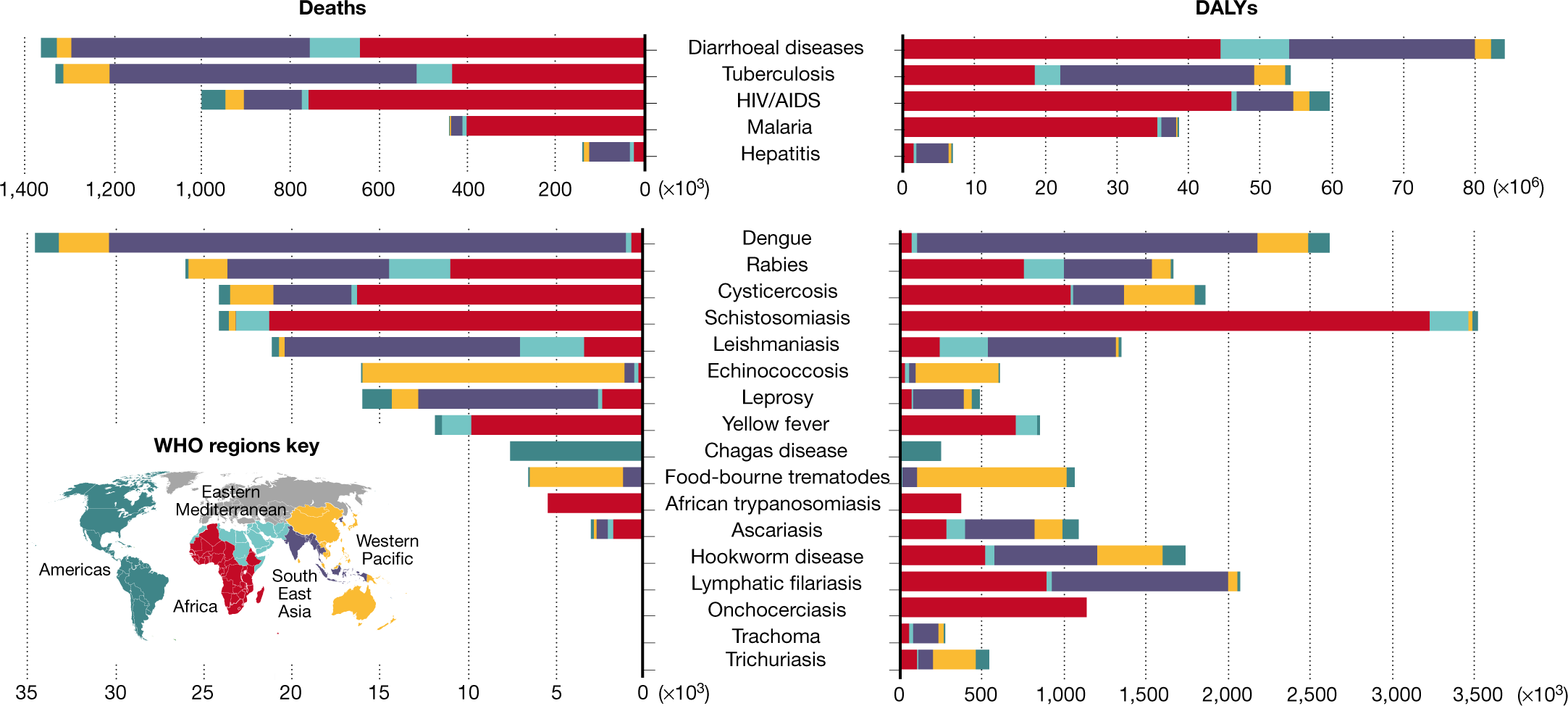Challenges and recent progress in drug discovery for tropical diseases |  Nature