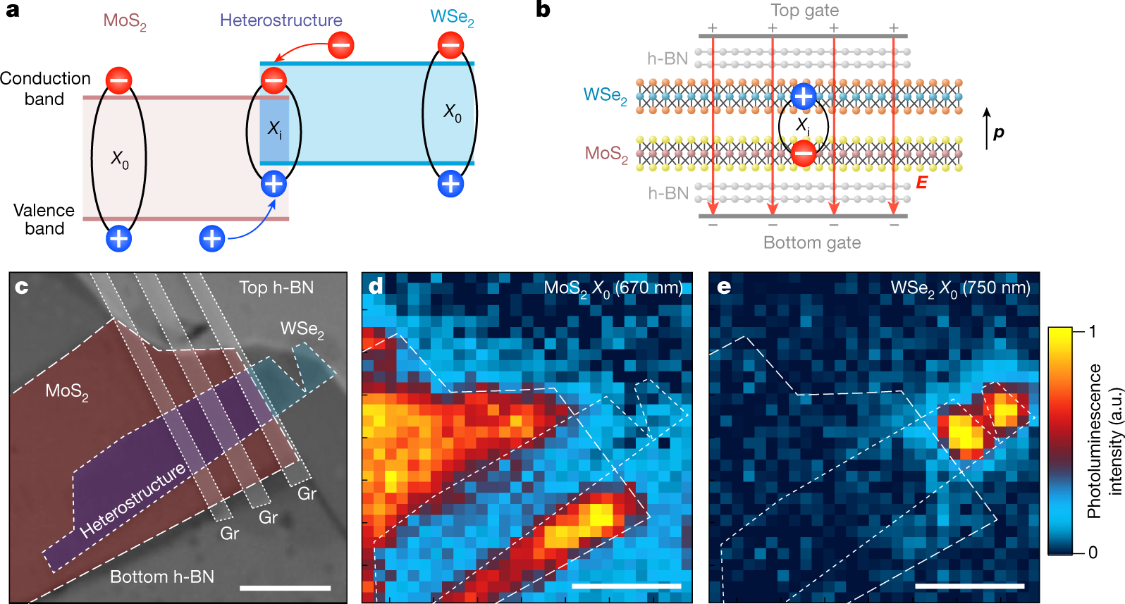 Room Temperature Electrical Control Of Exciton Flux In A Van Der Push On Off Transistor Switch Youtube Waals Heterostructure Nature