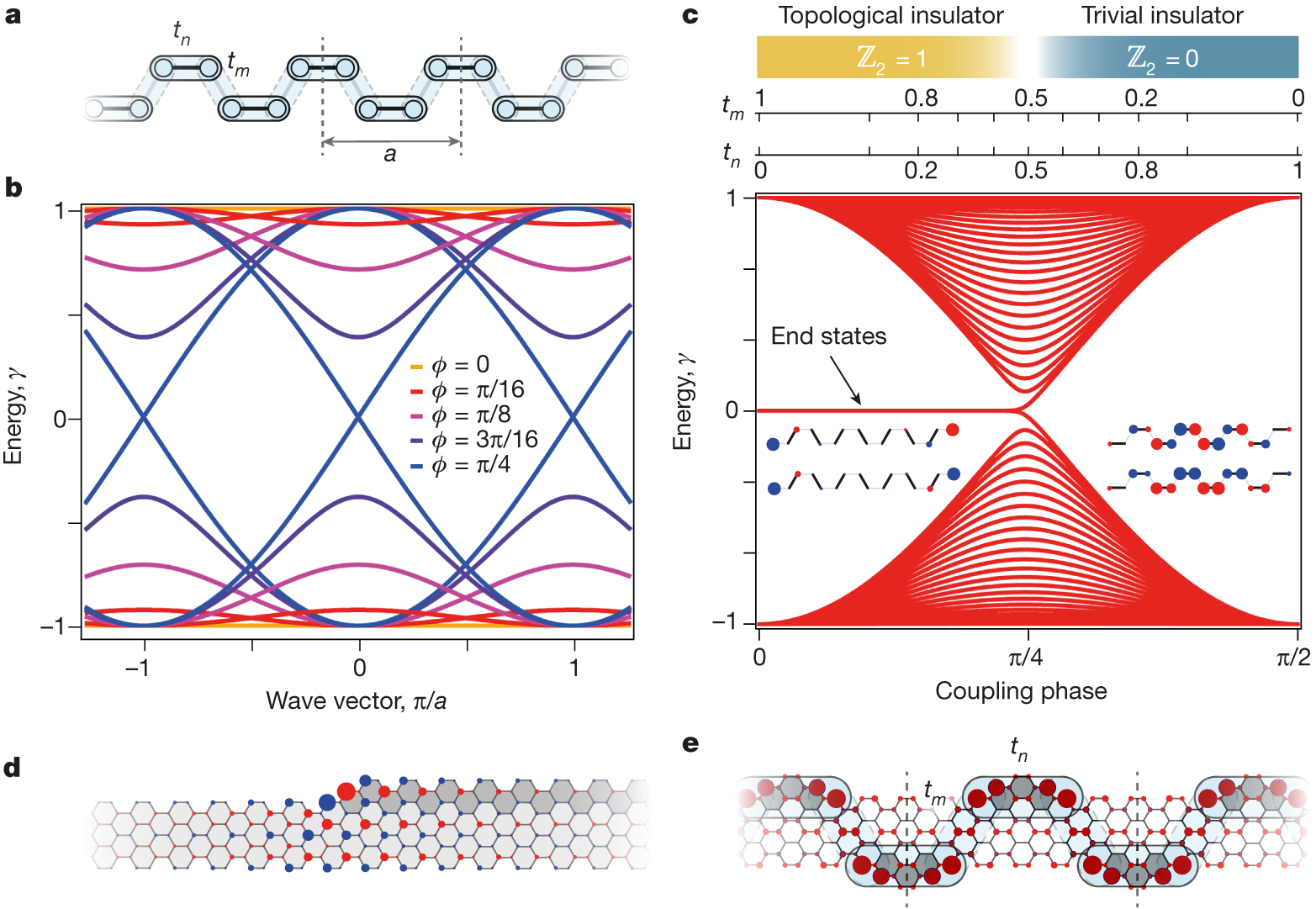 Engineering Of Robust Topological Quantum Phases In Graphene Oliver 770 Wiring Diagram Nanoribbons Nature