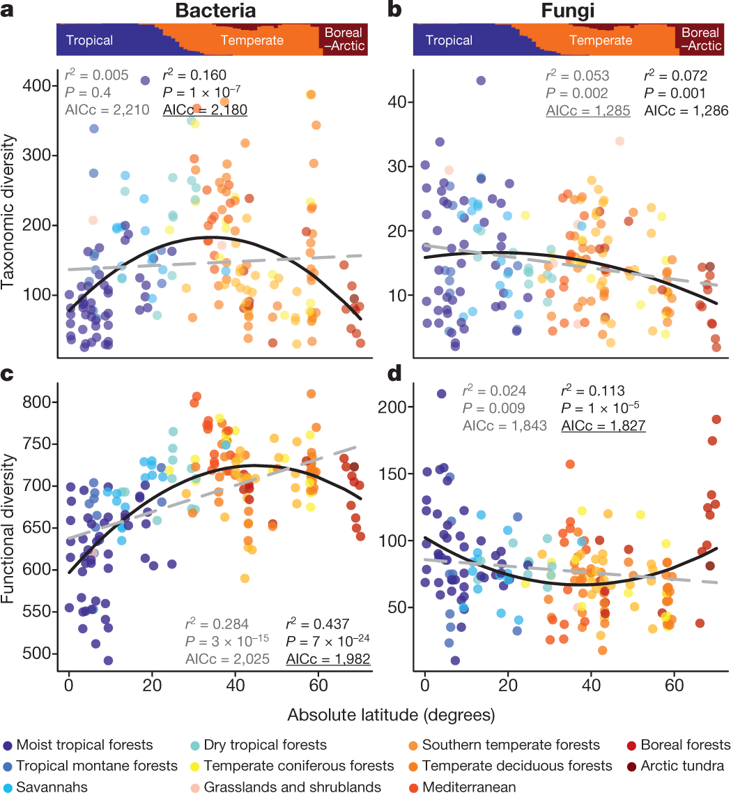 Structure and function of the global topsoil microbiome  19ead00efa