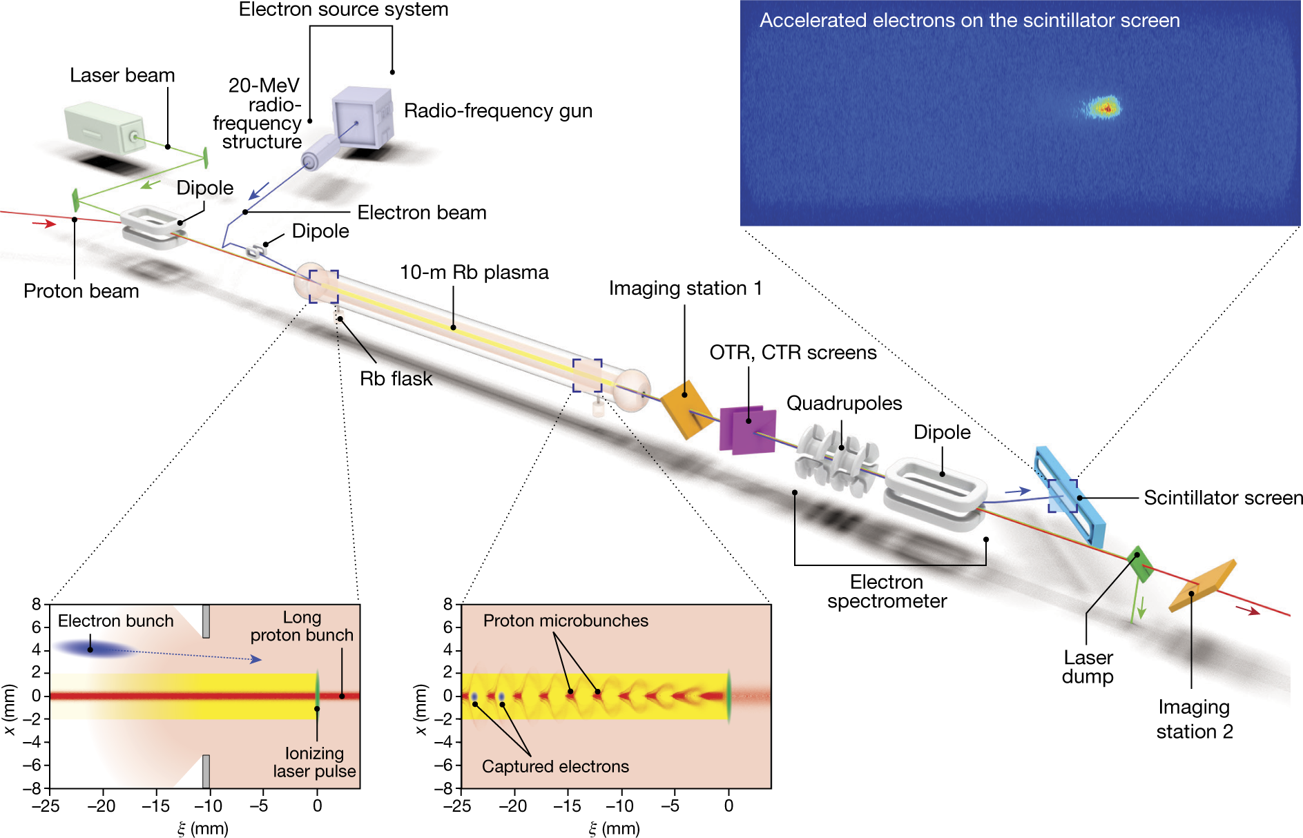 Acceleration Of Electrons In The Plasma Wakefield A Proton Bunch Radio Waves Diagram Basic Shape Wave Nature