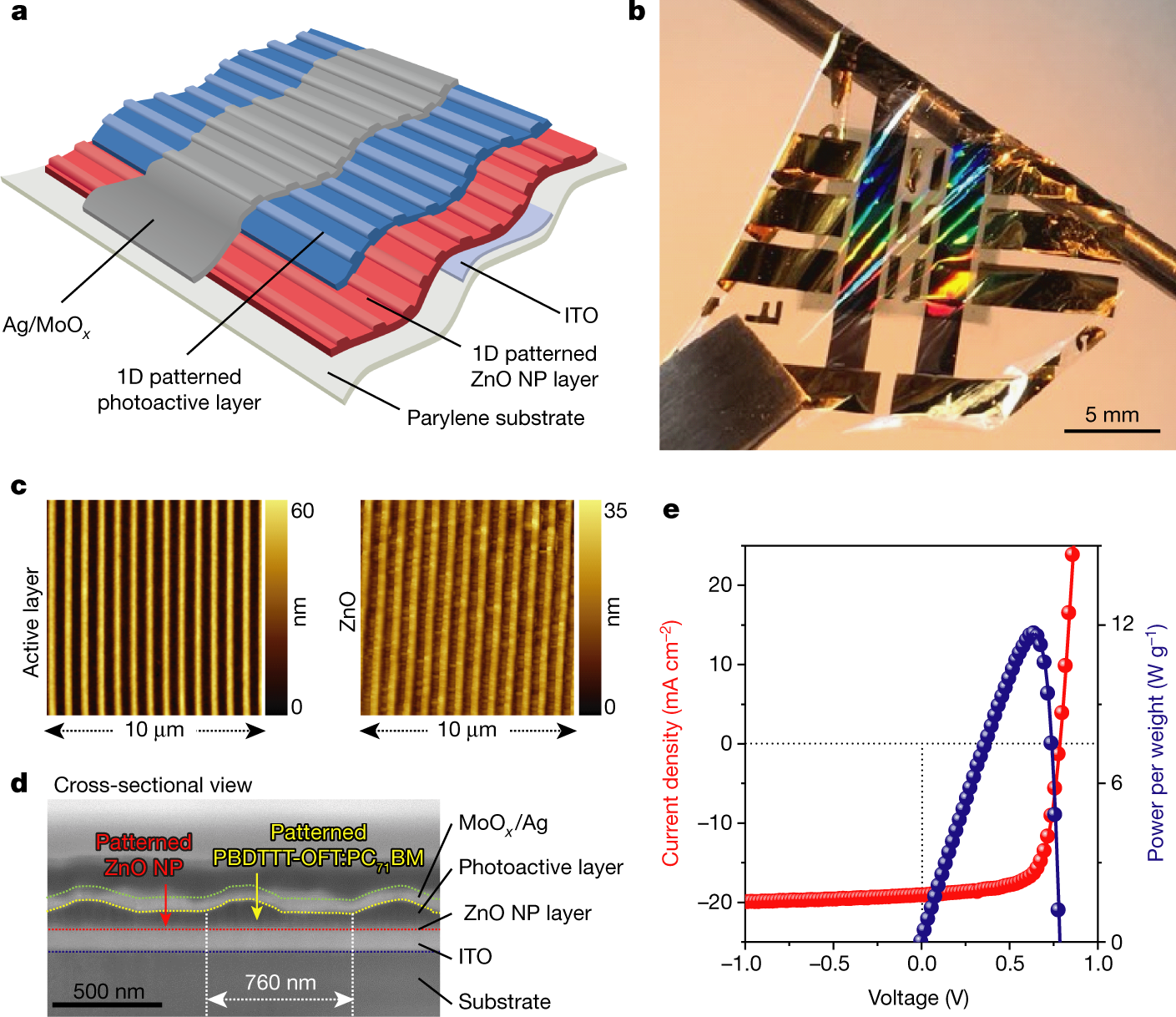 Self Powered Ultra Flexible Electronics Via Nano Grating Patterned Technology Pink Flicker Noise Generator Circuit Organic Photovoltaics Nature