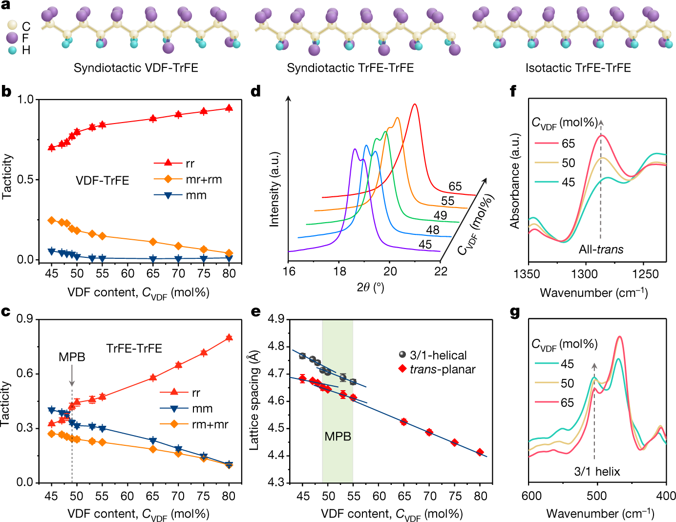 Ferroelectric polymers exhibiting behaviour reminiscent of a ... on