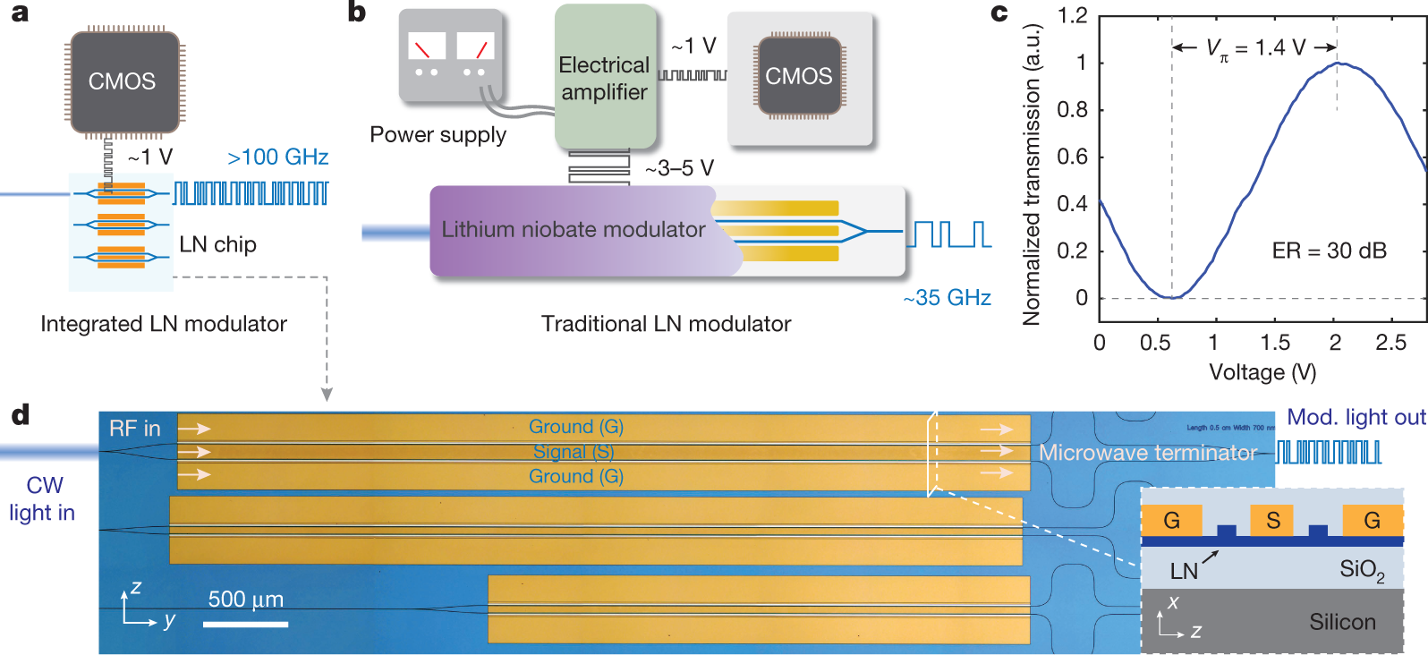 Integrated Lithium Niobate Electro Optic Modulators Operating At Variable Time Base Oscillator Circuit By Cmos Ic Compatible Voltages Nature