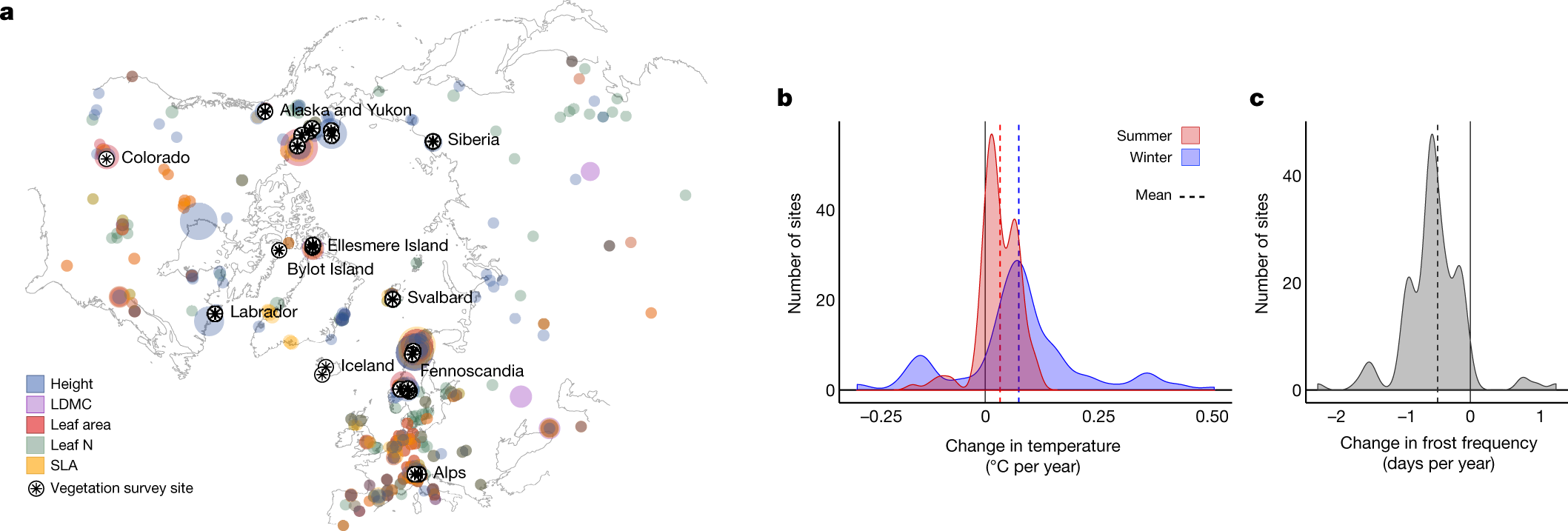 Plant functional trait change across a warming tundra biome