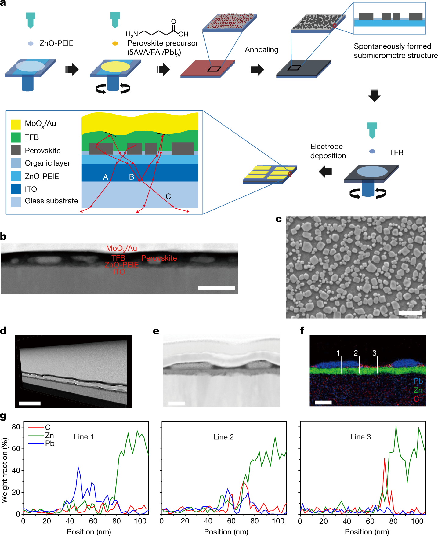 Perovskite Light Emitting Diodes Based On Spontaneously Formed Diode Diagram Submicrometre Scale Structures Nature