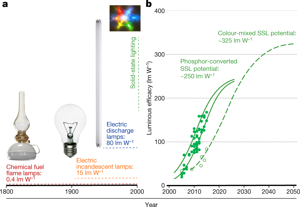 Leds For Photons Physiology And Food Nature
