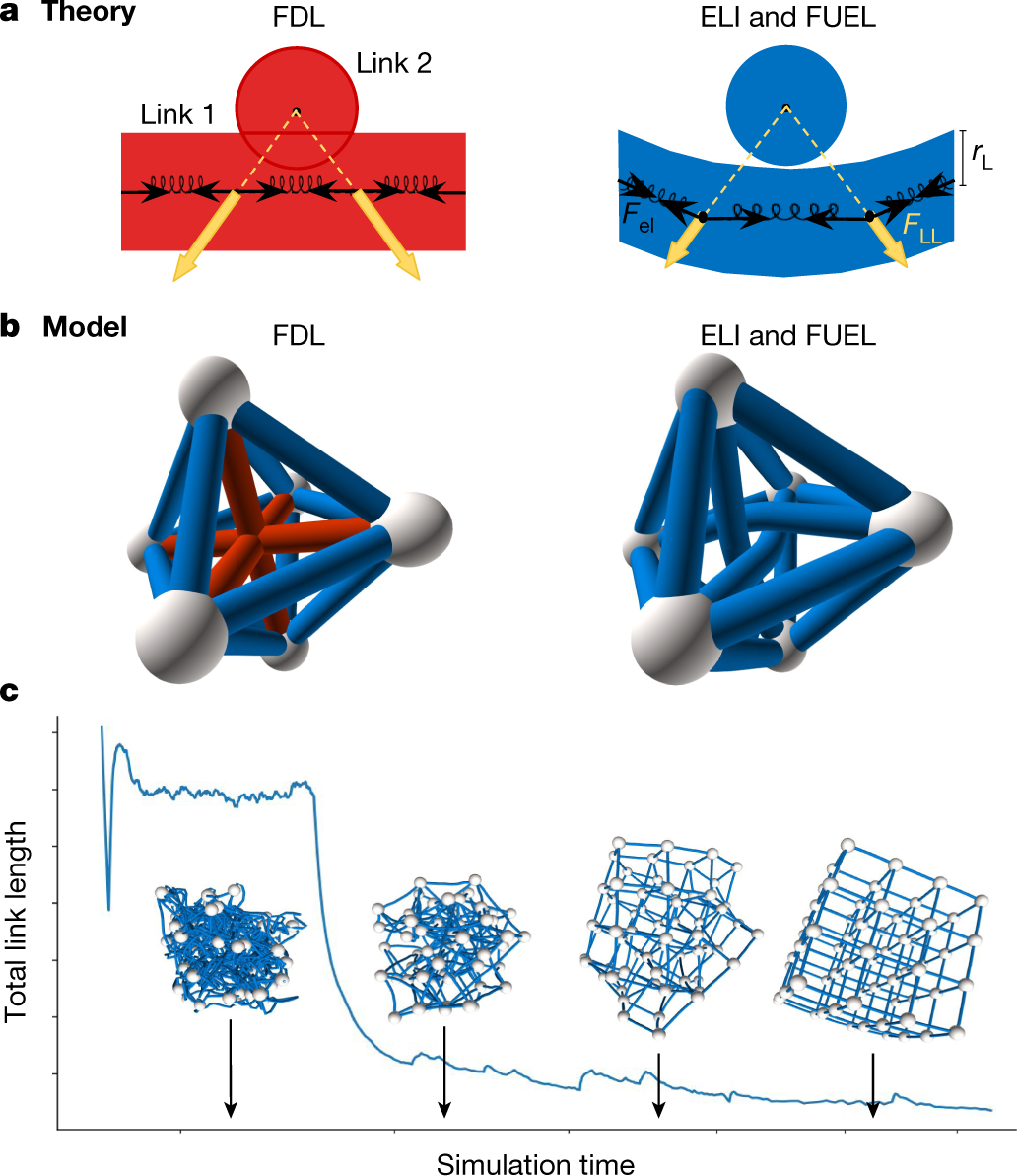 A structural transition in physical networks