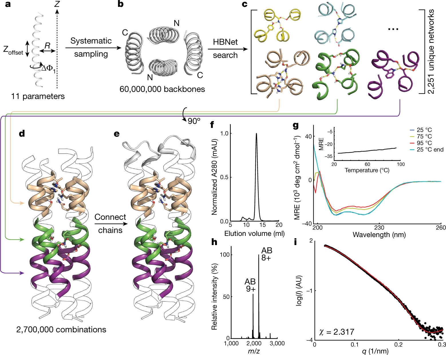 Programmable design of orthogonal protein heterodimers | Nature