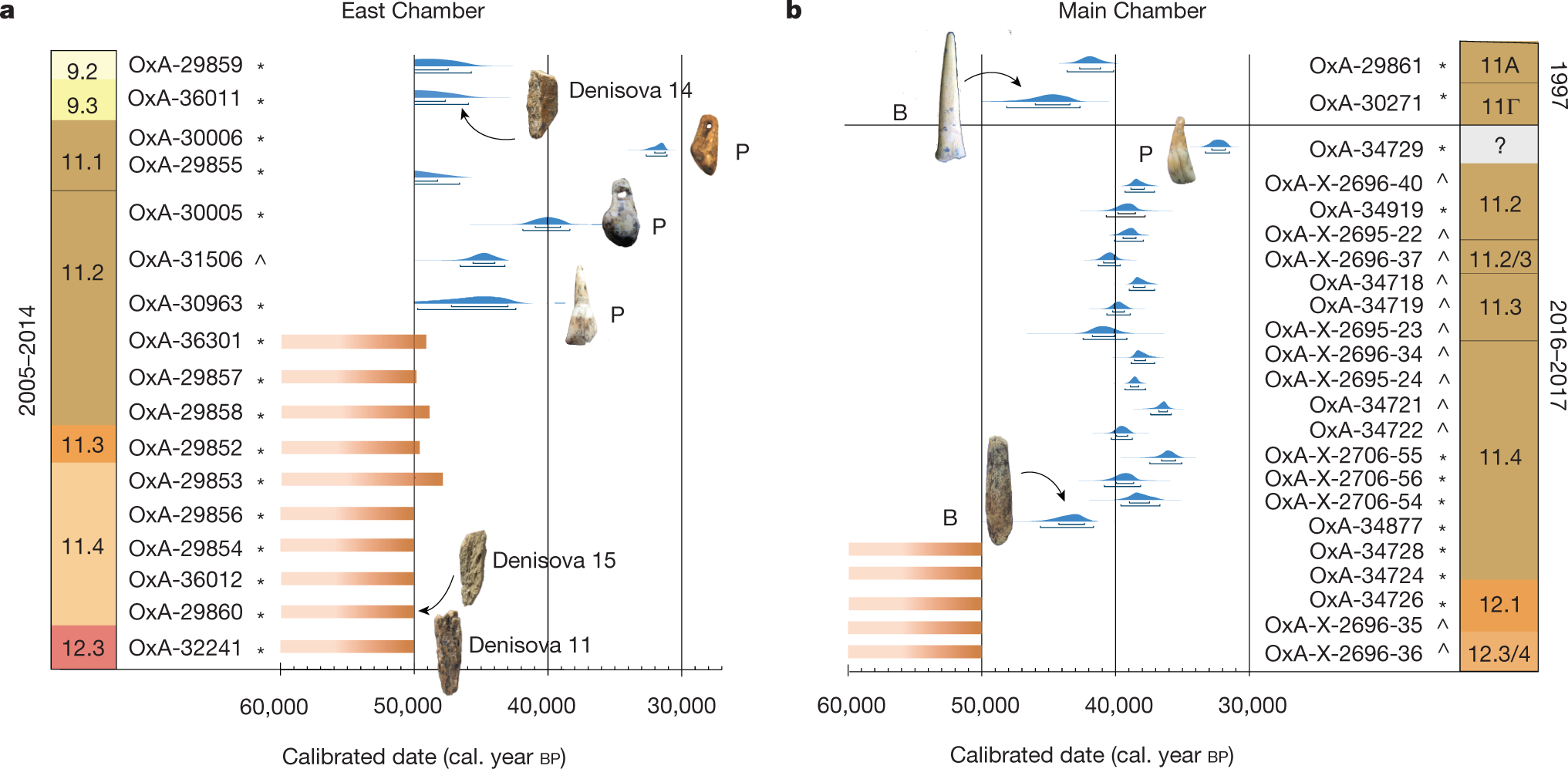 Age estimates for hominin fossils and the onset of the Upper
