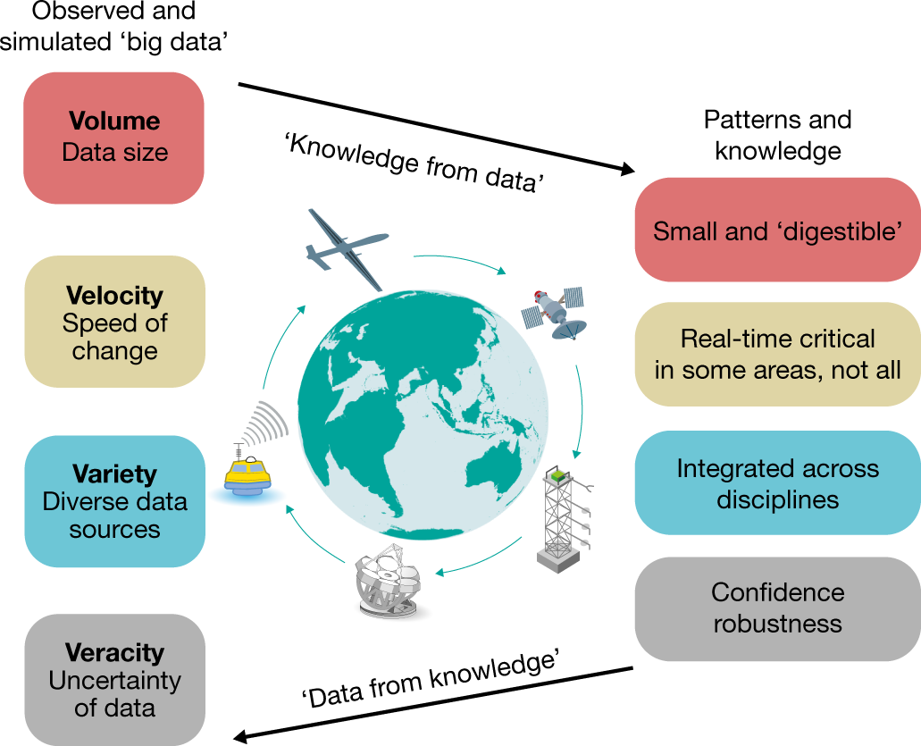 Deep learning and process understanding for data-driven Earth system