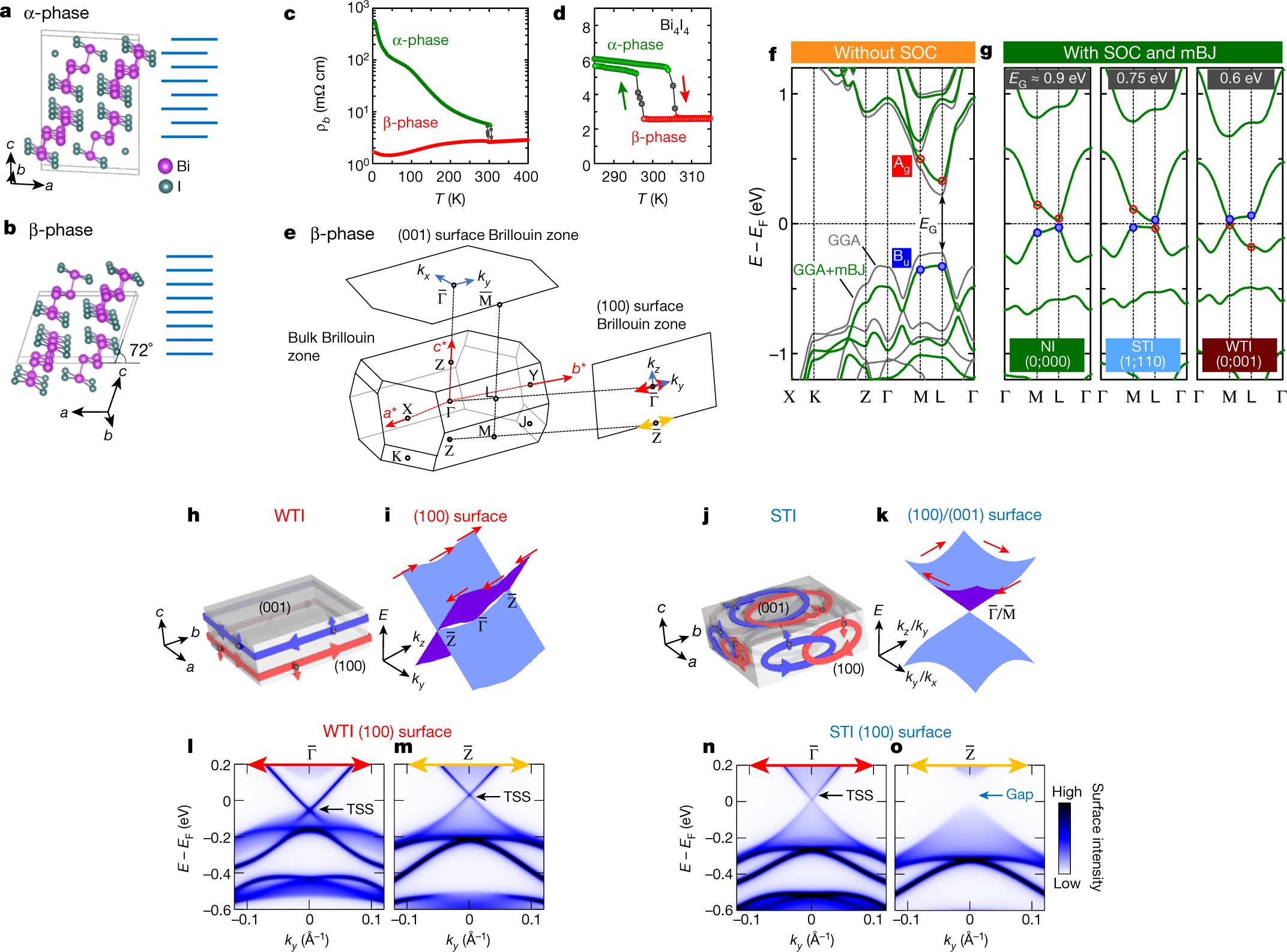 A weak topological insulator state in quasi-one-dimensional