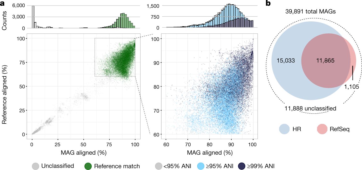 A new genomic blueprint of the human gut microbiota | Nature