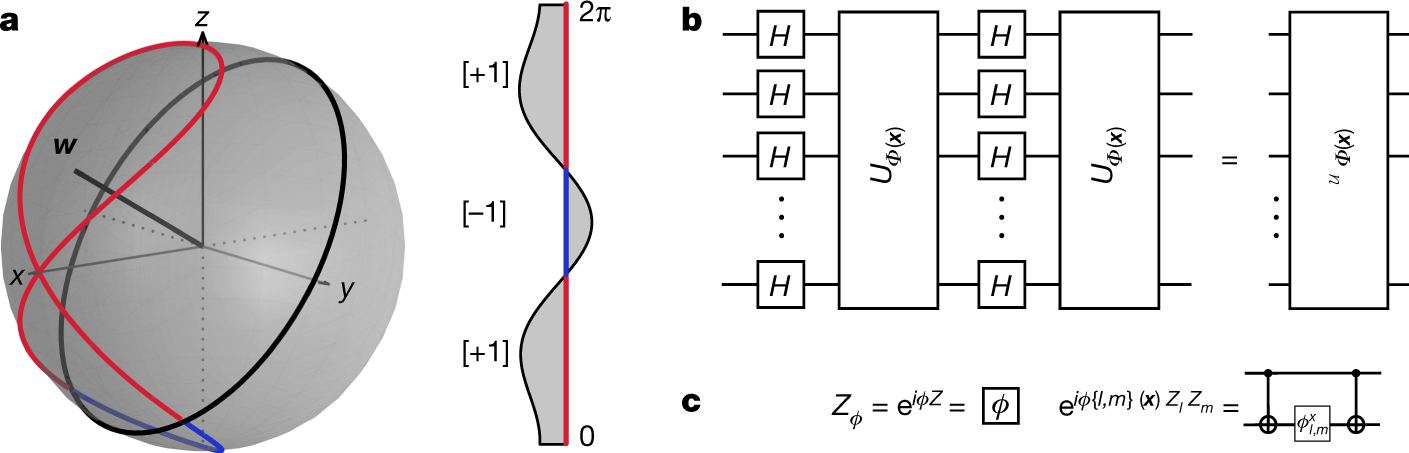 Supervised learning with quantum-enhanced feature spaces