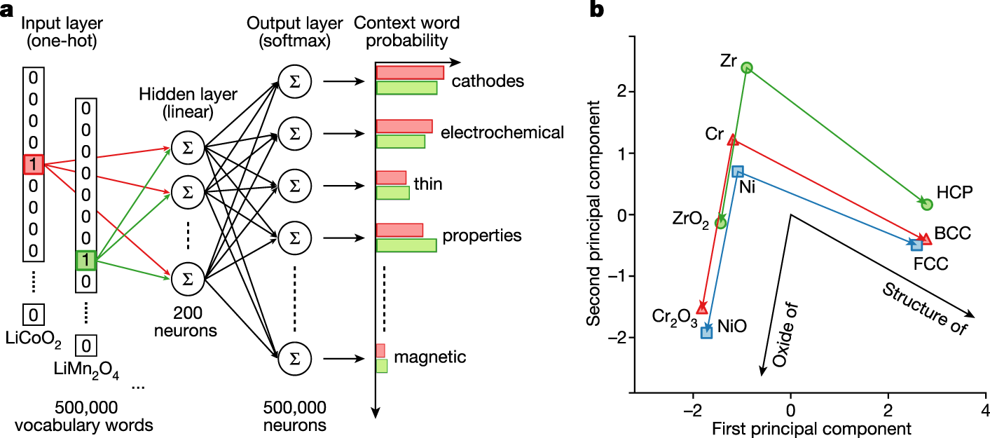 Unsupervised word embeddings capture latent knowledge from materials