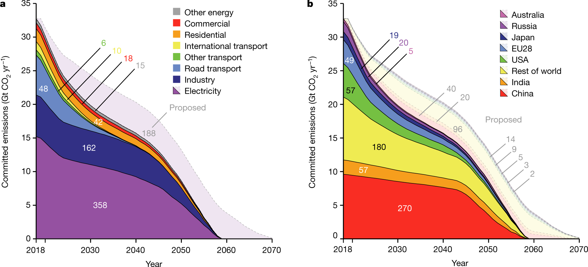 Committed emissions from existing energy infrastructure