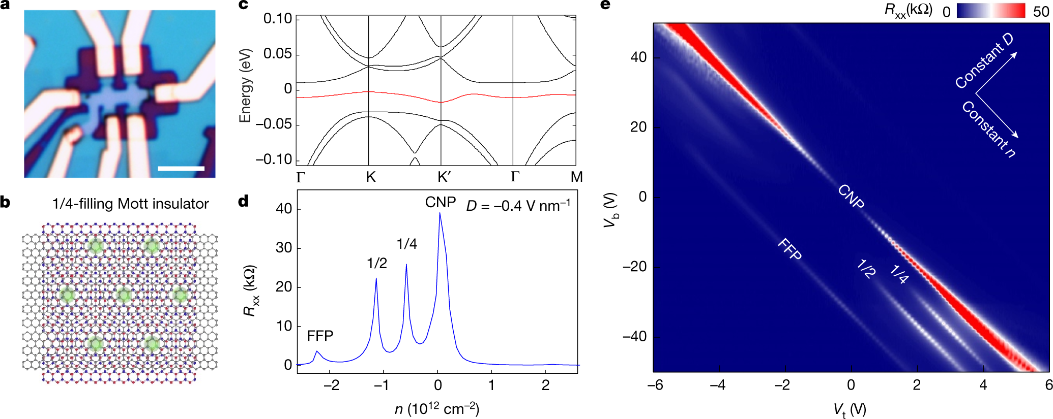 Signatures of tunable superconductivity in a trilayer graphene moir&#2