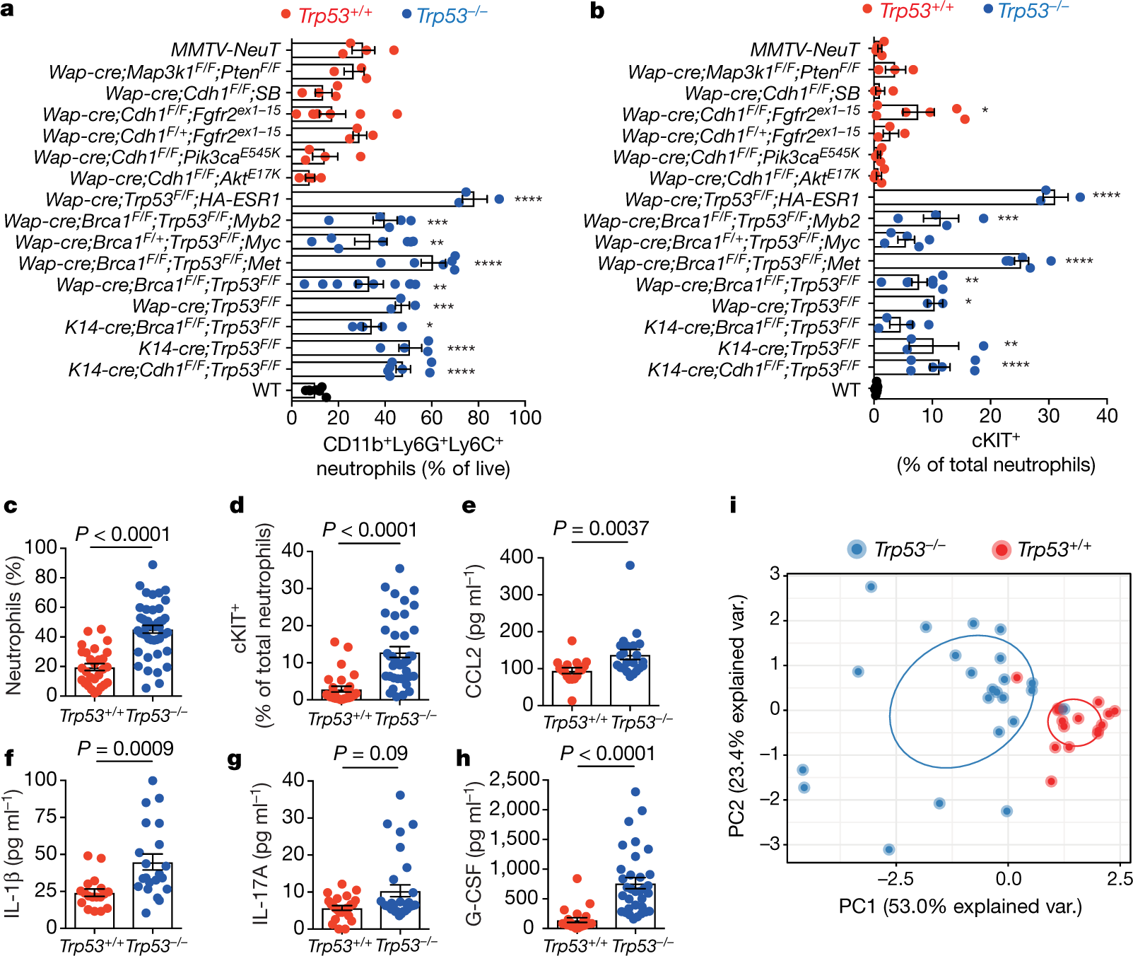 Loss of p53 triggers WNT-dependent systemic inflammation to drive brea