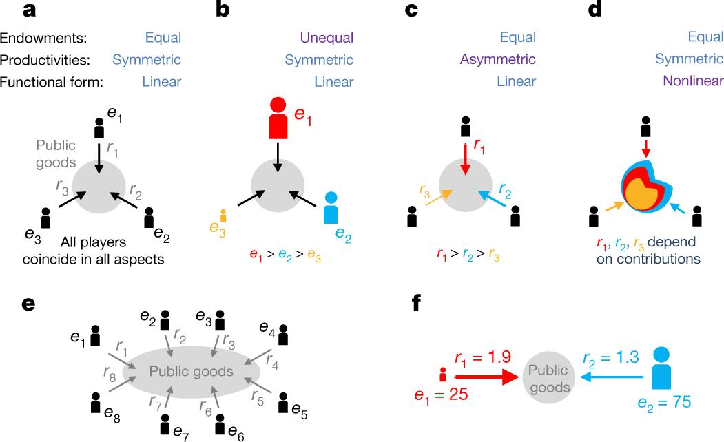 Social dilemmas among unequals | Nature