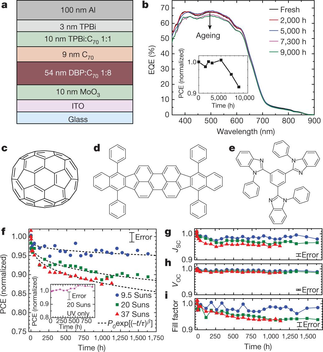 Intrinsically stable organic solar cells under high-intensity illumina