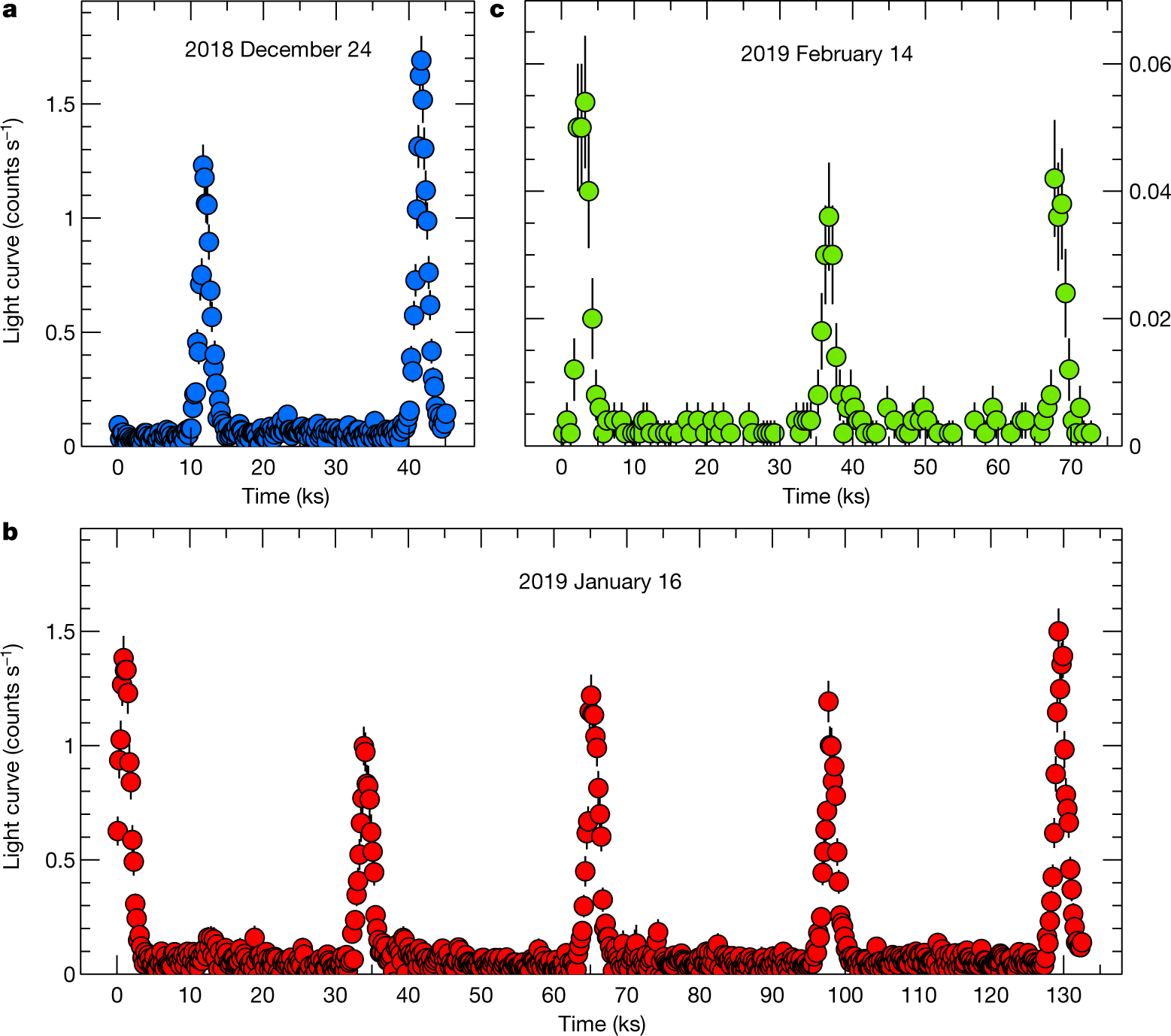 Nine-hour X-ray quasi-periodic eruptions from a low-mass