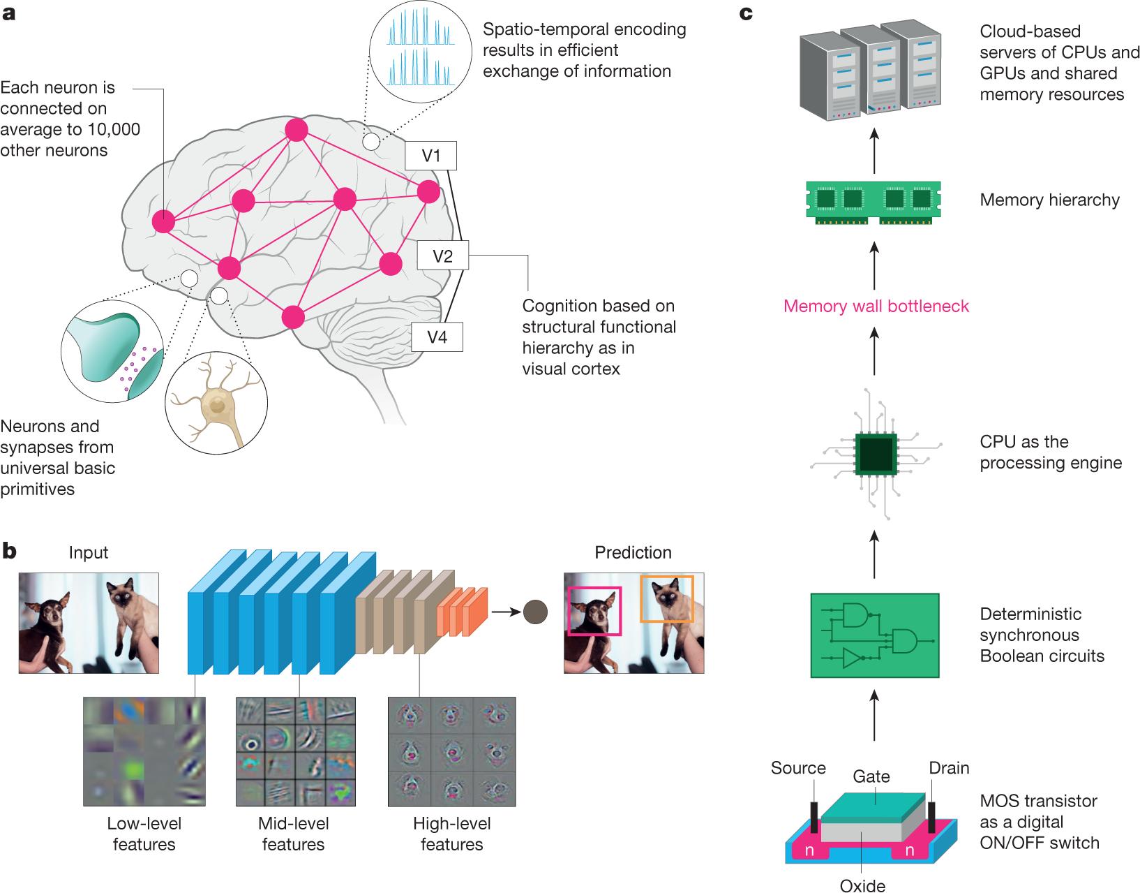 Towards spike-based machine intelligence with neuromorphic computing
