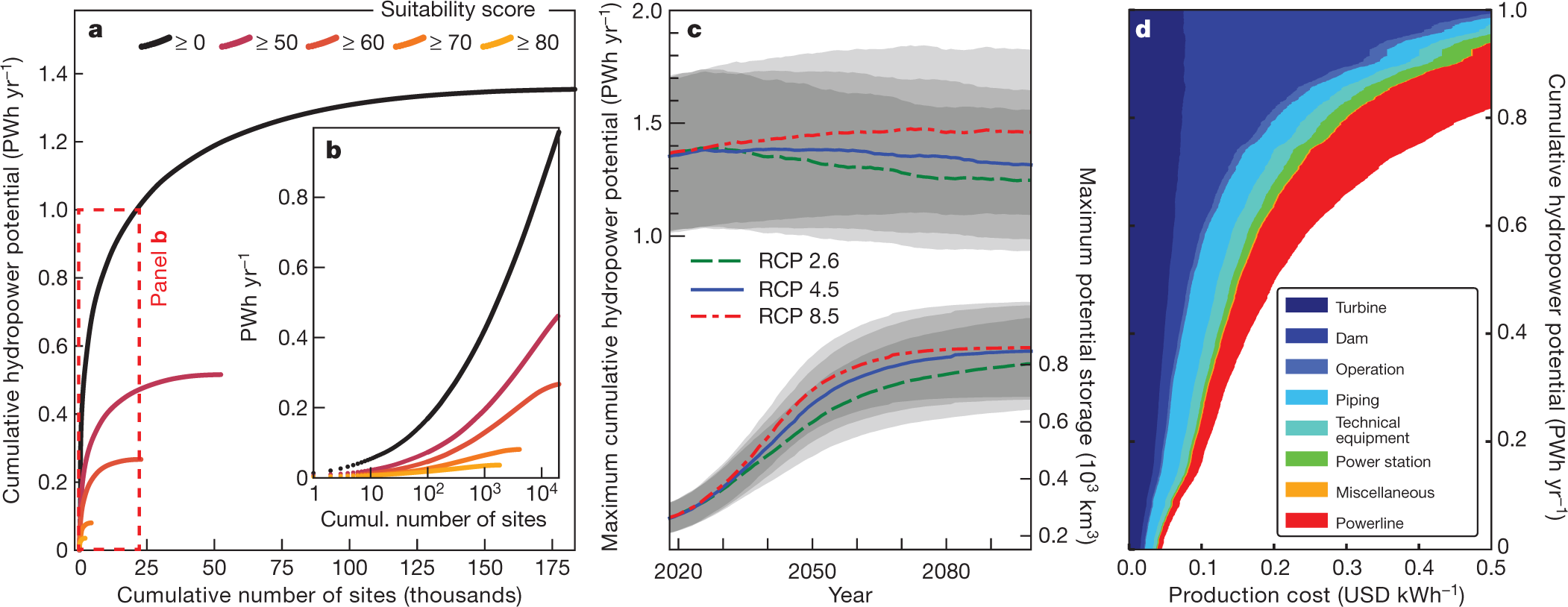 Large hydropower and water-storage potential in future glacier-free ba