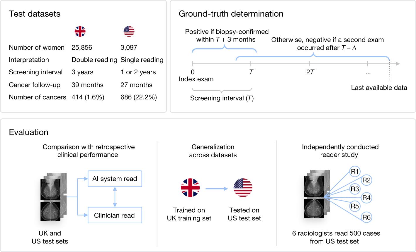 Valutazione internazionale di un sistema di IA per lo screening del cancro al seno thumbnail