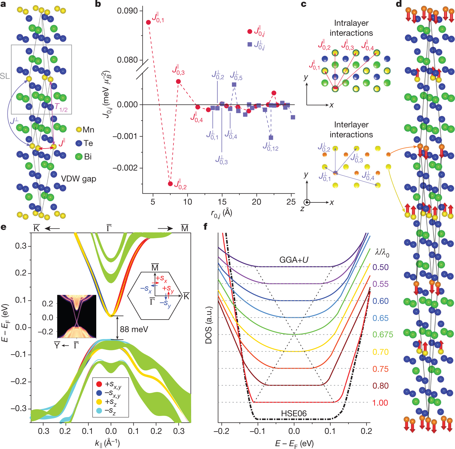 Prediction and observation of an antiferromagnetic topological ...