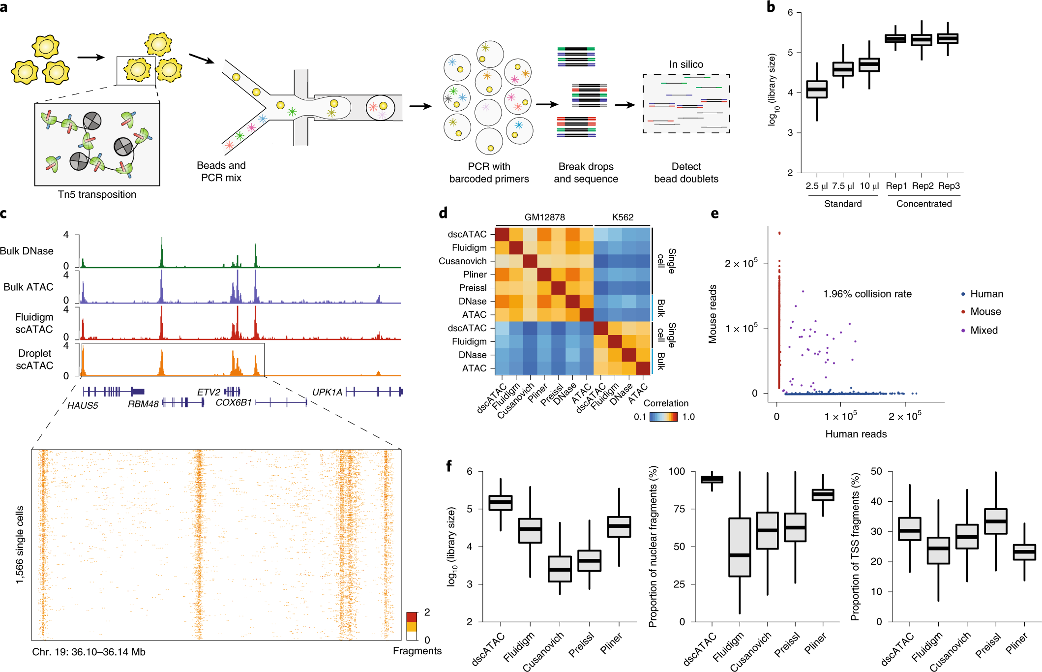 Droplet-based combinatorial indexing for massive-scale single-cell