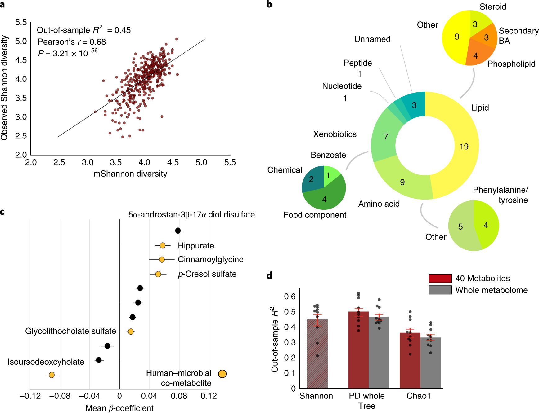 Blood metabolome predicts gut microbiome α-diversity in humans