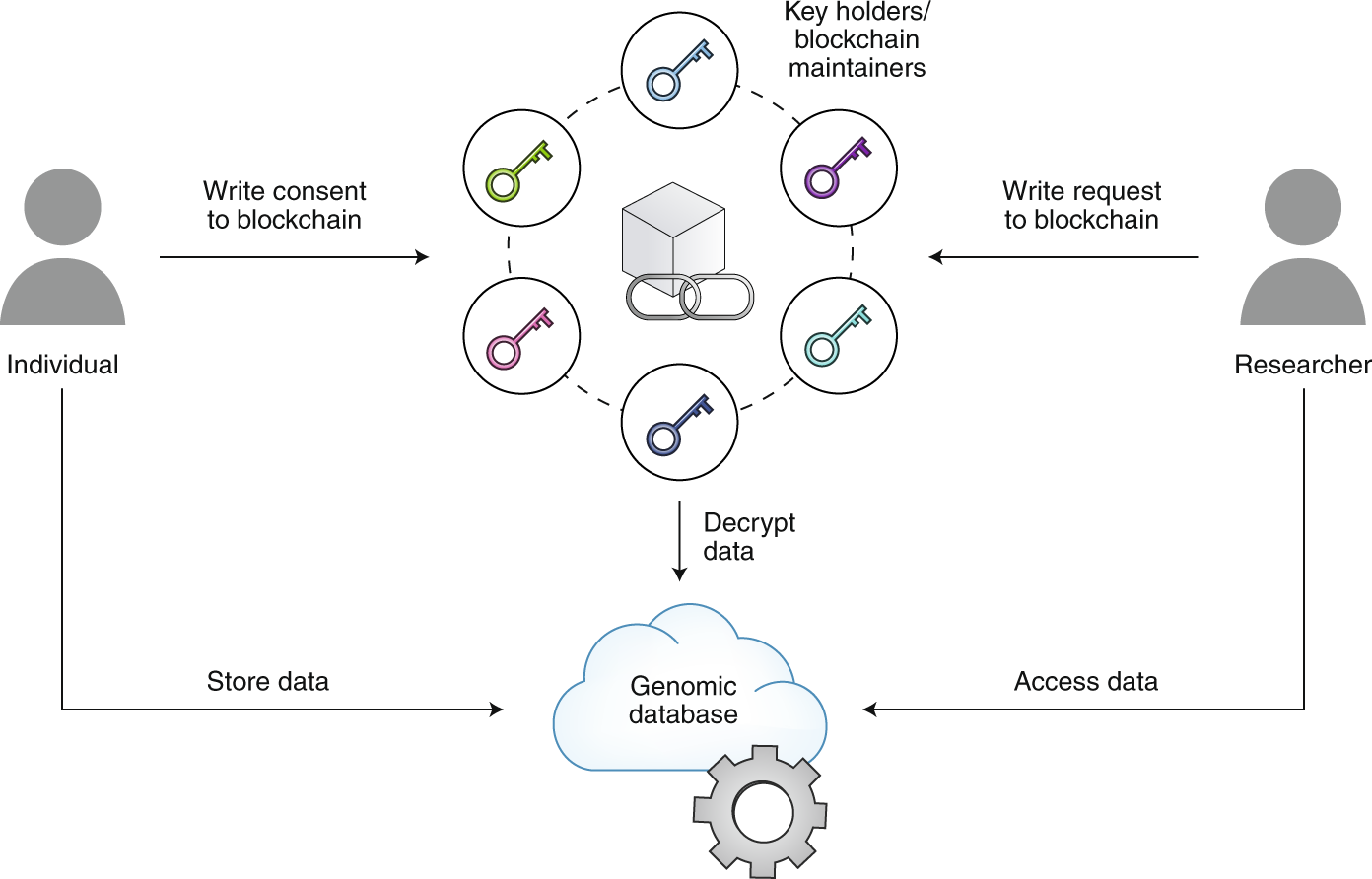 Data privacy in the age of personal genomics