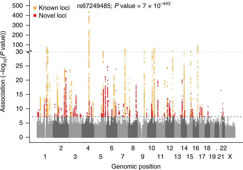 Biobank-driven genomic discovery yields new insight into atrial