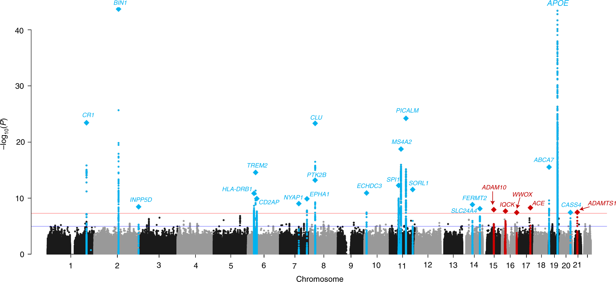 Genetic Meta Ysis Of Diagnosed Alzheimer S Disease Identifies New Risk Loci And Implicates Aβ Tau Immunity Lipid Processing Nature Genetics
