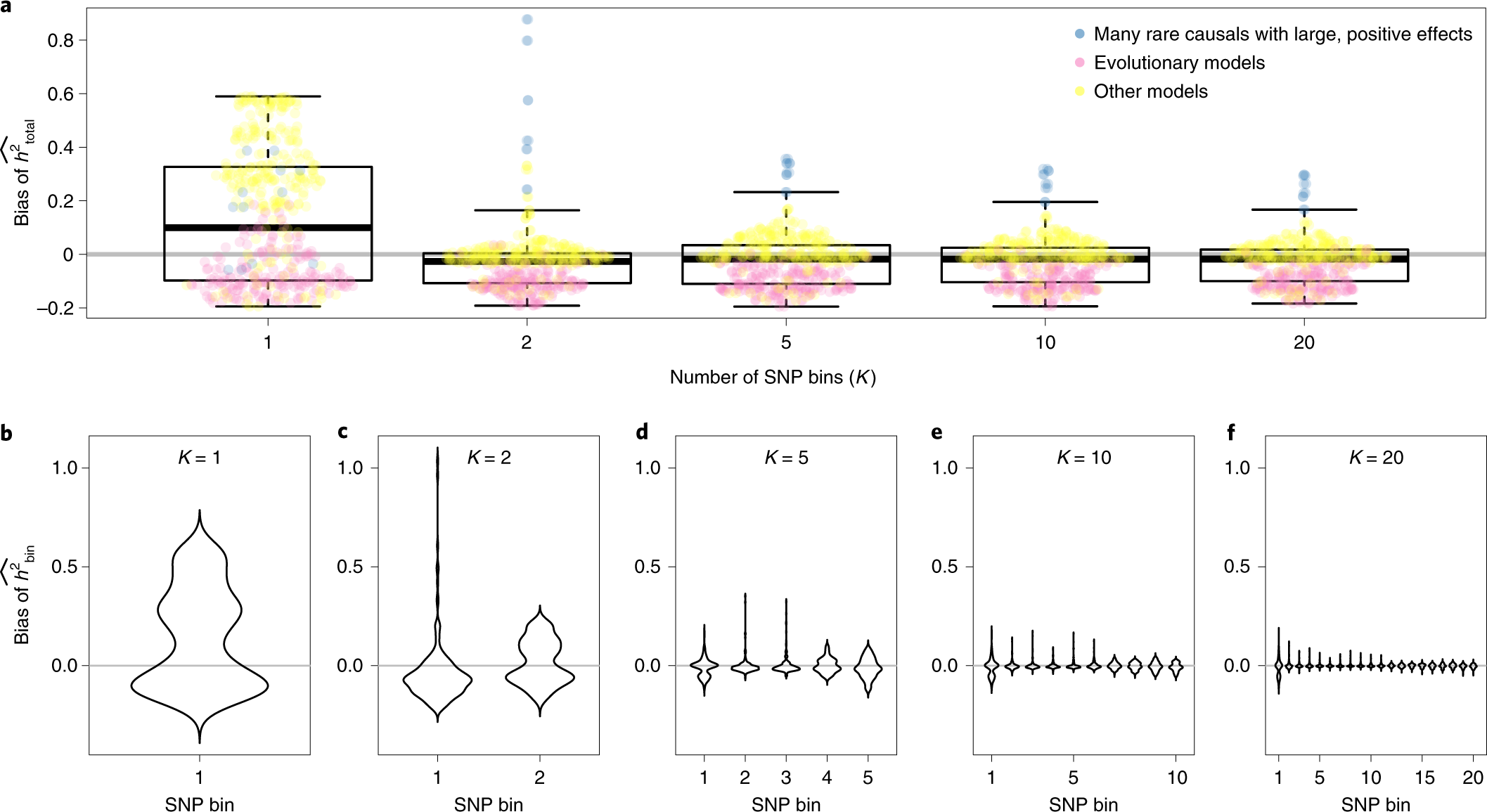 Ultrarare variants drive substantial cis heritability of