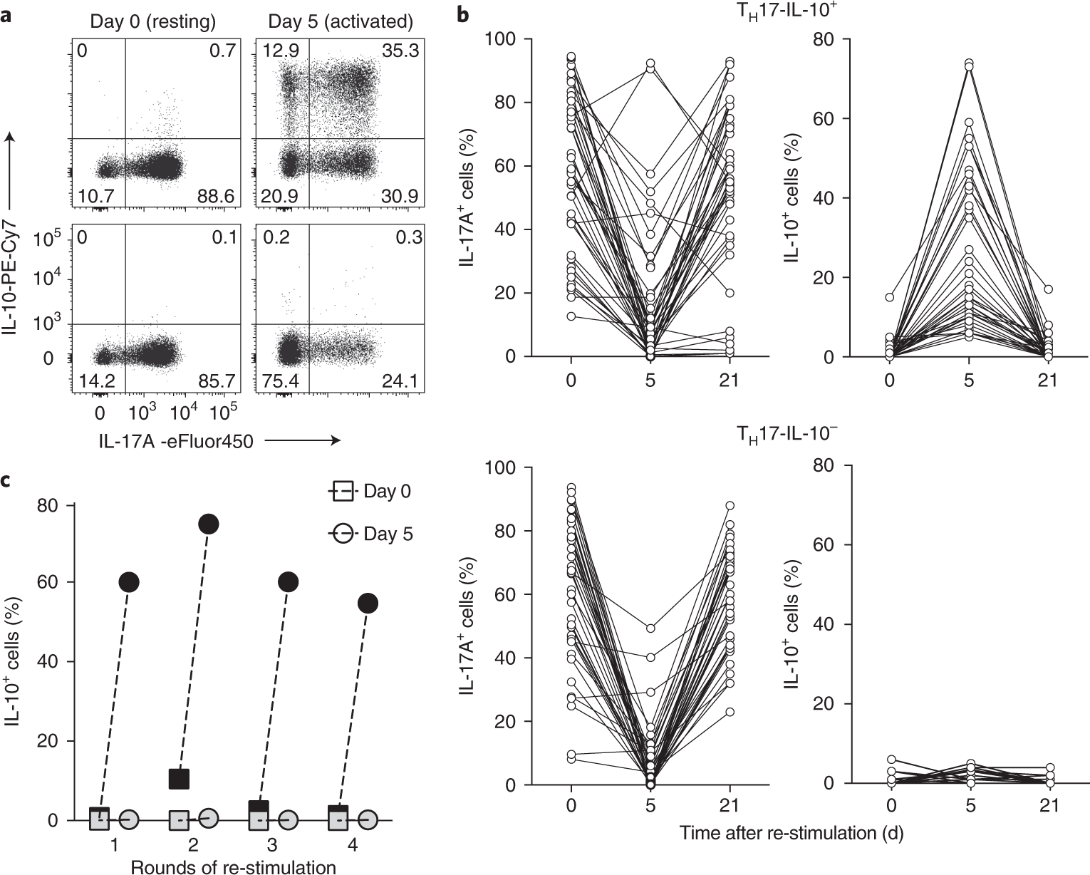 An immunoregulatory and tissue-residency program modulated by c-MAF in  human T H 17 cells | Nature Immunology