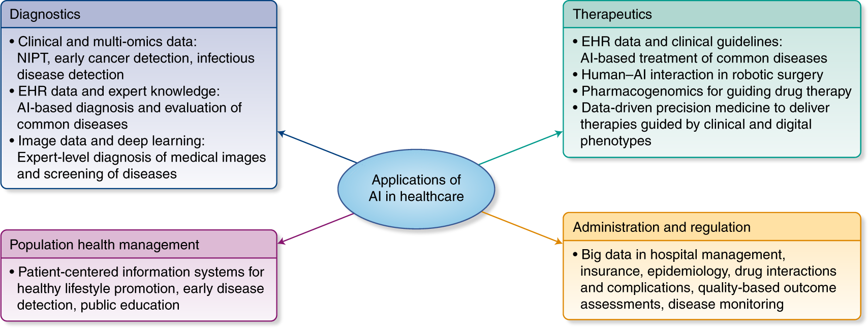 The practical implementation of artificial intelligence